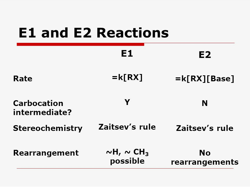 E1 and E2 Reactions E1 E2 Rate =k[RX] =k[RX][Base]